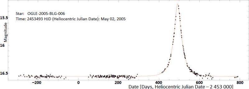 Przykładowa krzywa zmian blasku zjawiska mikrosoczewkowania grawitacyjnego (OGLE-2005-BLG-006) wraz z dopasowanym modelem