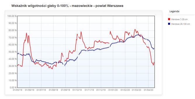 Wskaźnik wilgotności gleby 16 kwietnia dla powiatu Warszawa (stopsuszy.imgw.pl)