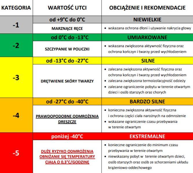Skala poziomu zagrożenia hipotermią (Rządowe Centrum Bezpieczeństwa)